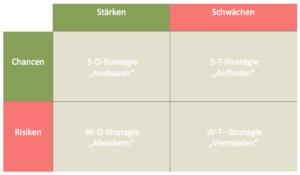 Die-SWOT-Analyse-04.jpg
